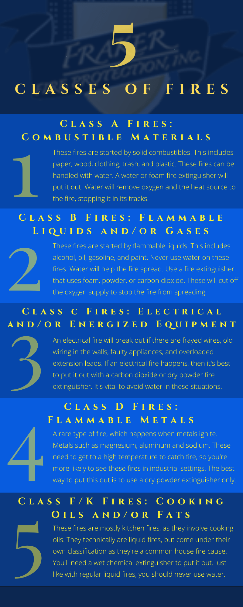 The 5 Classes of Fires: Everything You Need to Know - Fraker Fire